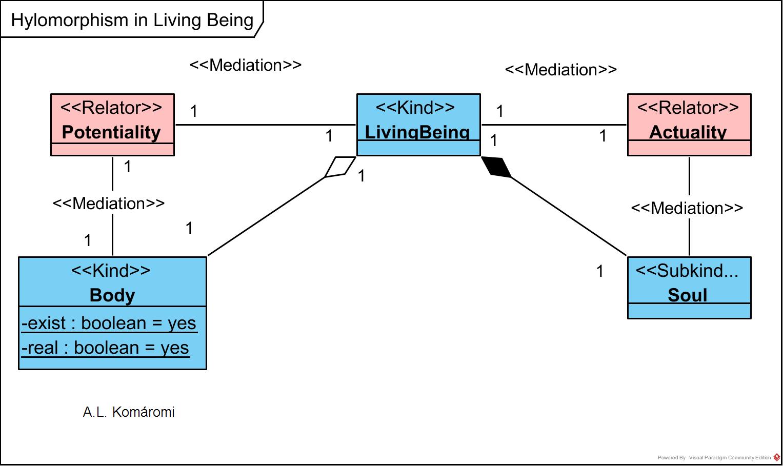 Hylomorphism